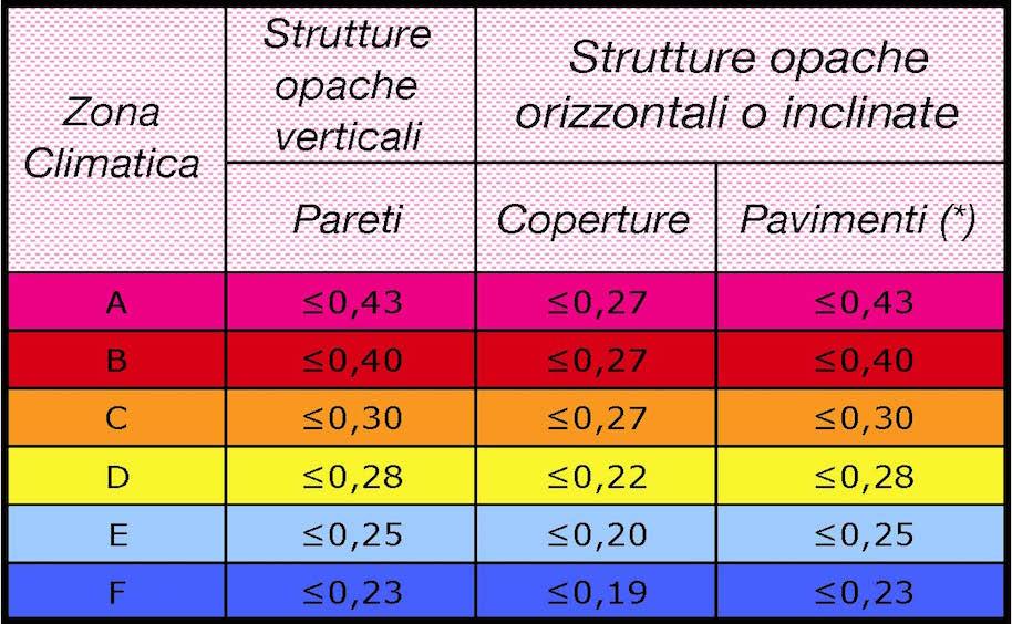 tabella zone climatiche