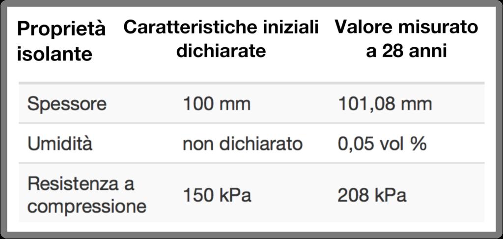 durata dei prodotti isolanti in poliuretano espanso rigido